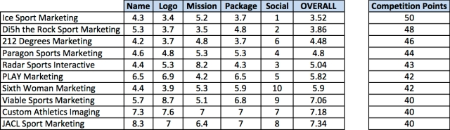 Firm Final Ratings