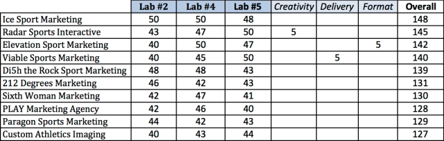 Lab Firm Rankings (Updated)